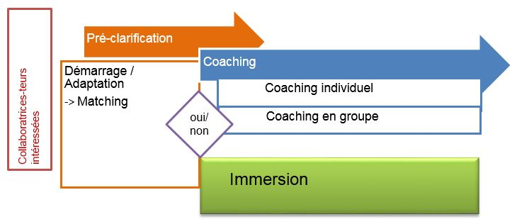 processus coaching FR. Photo :